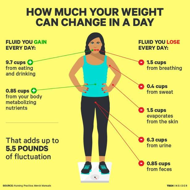 how much weight