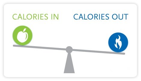 scales holding calorie-in and calorie-out images