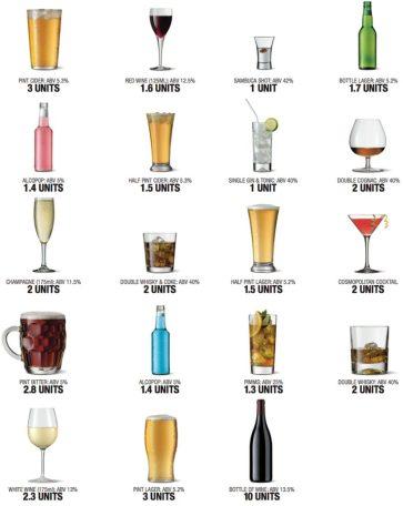 Alcohol units